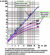 Dissipazione termica, sovratemperatura e sistemi di sbarre
