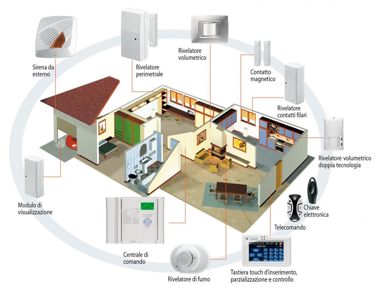 Sistema antintrusione combinato filare radiofrequenza - Antintrusione casa ...