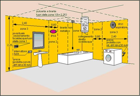 Schema Elettrico Per Bagno Disabili : Criteri d installazione dell impianto elettrico in