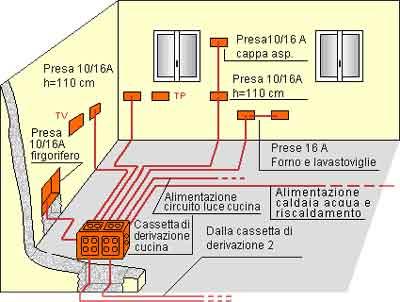 Guida pratica all impianto elettrico nell appartamento - Impianto elettrico in bagno ...