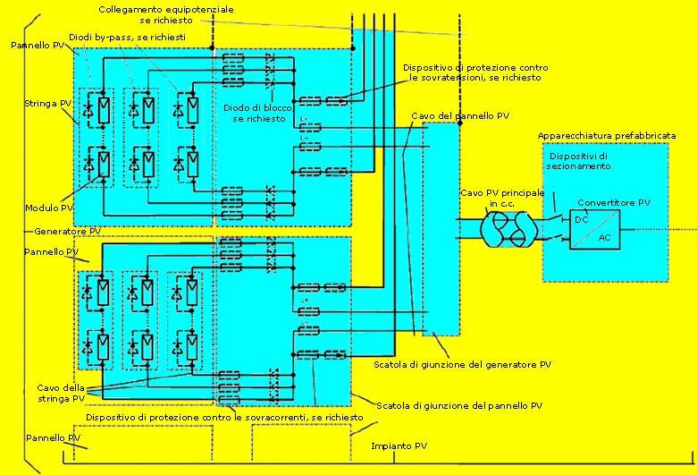Nuova sez 712 norma cei 64 8 sistemi fotovoltaici for Generatore di casa virtuale gratuito