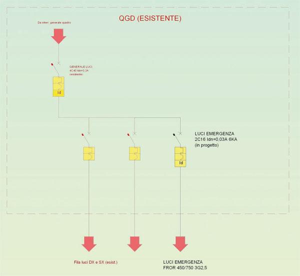 Schema Elettrico Quadro : Accorgimenti installativi per locali con presenza di