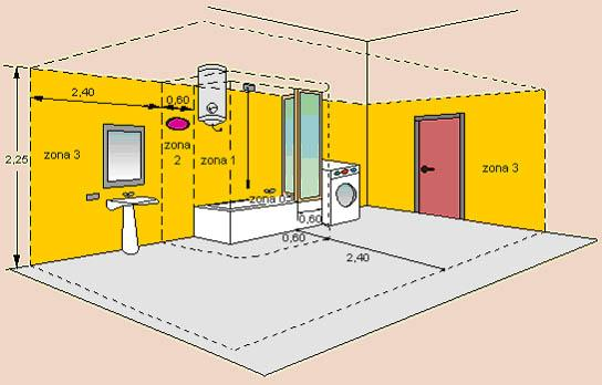 Criteri d\\\'installazione dell\\\'impianto elettrico in