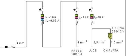 Impianto Elettrico Camera Matrimoniale.Guida Pratica All Impianto Elettrico Nell Appartamento