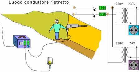 Fig.6:Alimentazione dei circuiti in luogo conduttore ristretto mediante trasformatore di sicurezza (SELV) e di isolamento