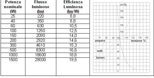 Lampade Ad Induzione Osram.Classificazione Delle Sorgenti Luminose Lampade Ad